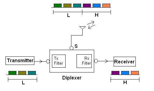 Дуплексеры (DUPLEXERS)