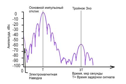 Применение фильтров на ПАВ в системах сотовой связи