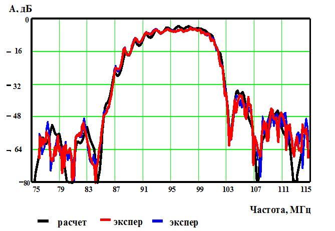 Рис.3. Теоретическая и экспериментальная характеристики фильтра ФТКП-5М (95 МГц): 41°LN - авн=4,5 дБ; Δf=10%