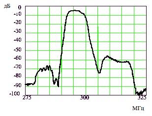 АЧХ фильтра на основе продольно-связанной структуры