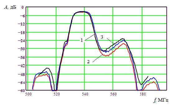 Экспериментальная АЧХ (кривая 1) фильтра 29-го ТВ-канала и теоретические АЧХ, рассчитанные с учетом (кривая 3) и без учета (кривая 2) волноводного эффекта.