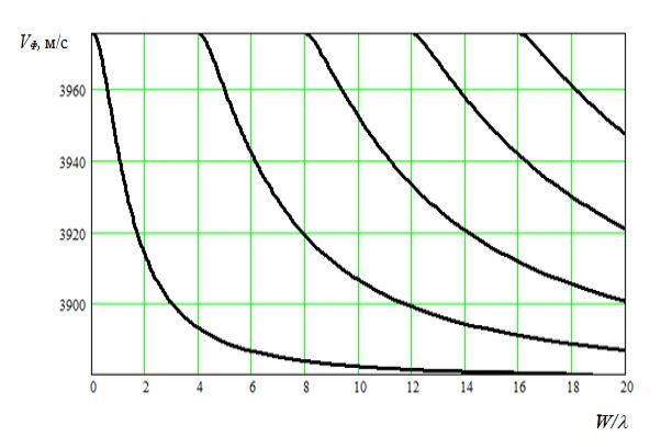 Дисперсионные кривые фазовой скорости Vф в зависимости
