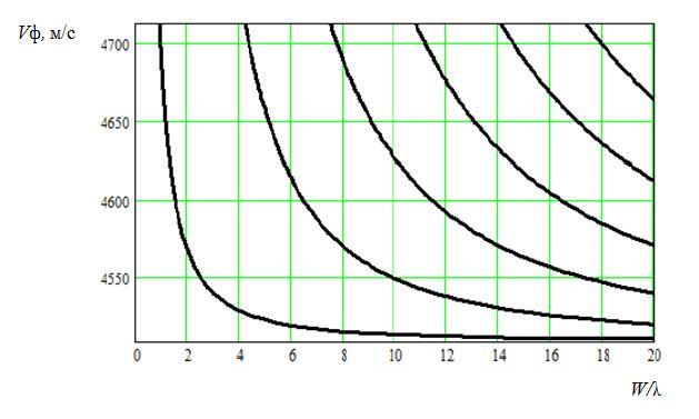 Дисперсионные кривые фазовой скорости Vф в зависимости от относительной апертуры W/λ для YXl/64°-среза LiNbO3 для симметричной моды при G=λ