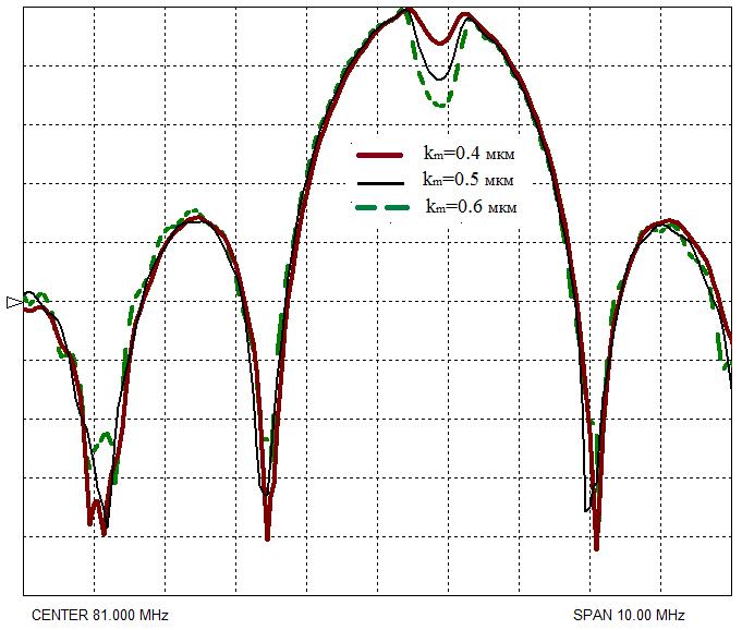 Рисунок 8. АЧХ отражательных структур: а) АЧХ образцов КТГС (0˚, 90˚, 0˚) с hm=0,3; 0,5;0,8 мкм; б) АЧХ образцов КТГС (0˚, 90˚, 0˚) с hm=0,8 мкм и km=0,4;0,5;0,6; в) АЧХ образцов КТГС (0˚, 90˚, 40˚) с hm=0,8 мкм и km=0,4;0,5;0,6.