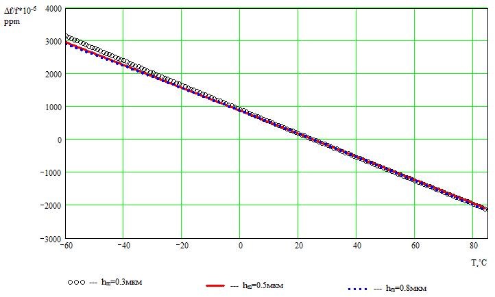 Рисунок 9. Зависимость изменения средней частоты от температуры для КТГС (0˚, 90˚, 0˚) от толщины металлизации при hm=0,3;0,5;0,8 мкм