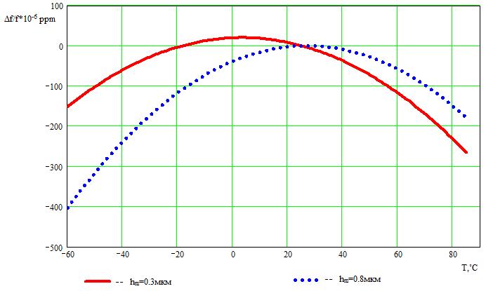 Рисунок 10. Зависимость изменения средней частоты от температуры для КТГС (0˚, 90˚, 40˚) от толщины металлизации при hm=0,3; 0,8 мкм