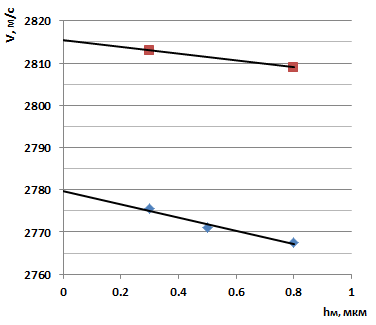 Рис.2. Зависимость скорости волны от толщины металлизации для образцов КТГС (0˚, 90˚, 0˚) и (0˚, 90˚,40˚)-срезов