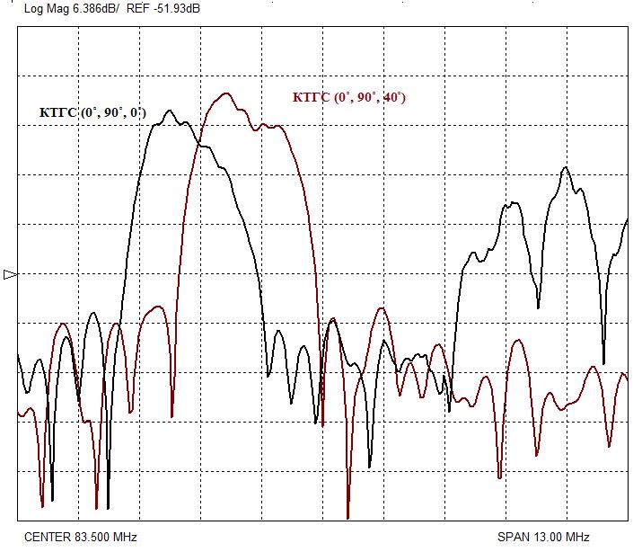 Рис. 3. АЧХ линии задержки в широкой полосе частот для КТГС