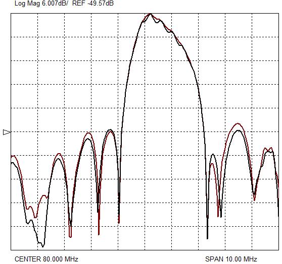 Рисунок 5. АЧХ линий задержки экспериментальных образцов КТГС (0˚, 90˚, 0˚) с hm=0,8 мкм в прямом и обратном направлениях.
