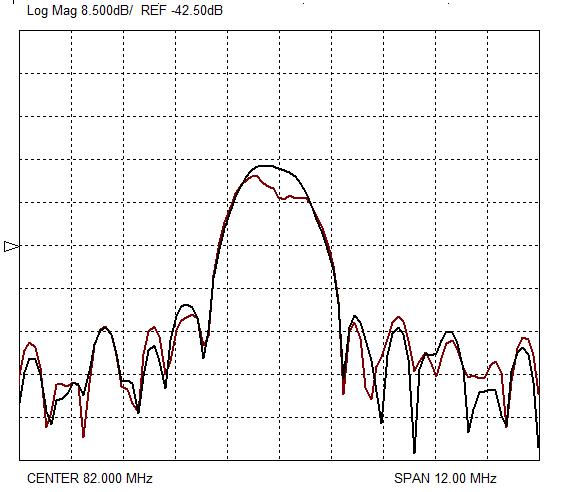Рисунок 6. АЧХ линий задержки экспериментальных образцов КТГС (0˚, 90˚, 40˚) при hm=0,8 мкм в прямом и обратном направлениях.
