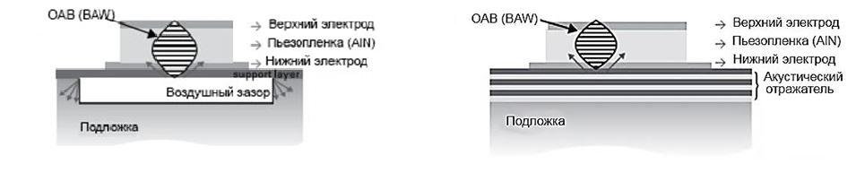 Фильтры на ОАВ резонаторах FBAR (BAW SMR)
